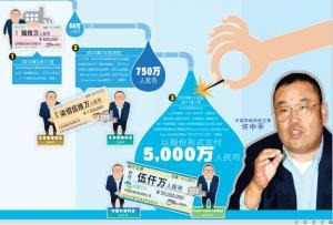 香港上市公司中国环保科技主席许中平玩弄财技获利5000万