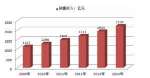 中国内衣2000亿大市场暴露三大危机!